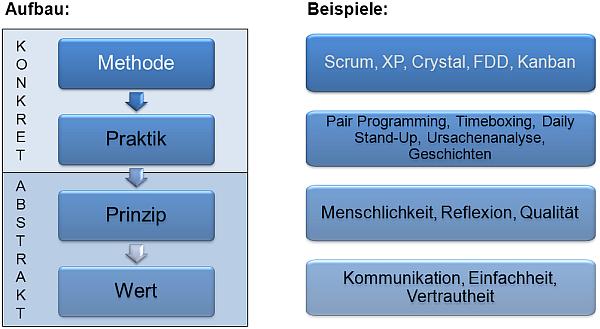 Agile Basisbegriffe, (C) Peterjohann Consulting, 2012-2018