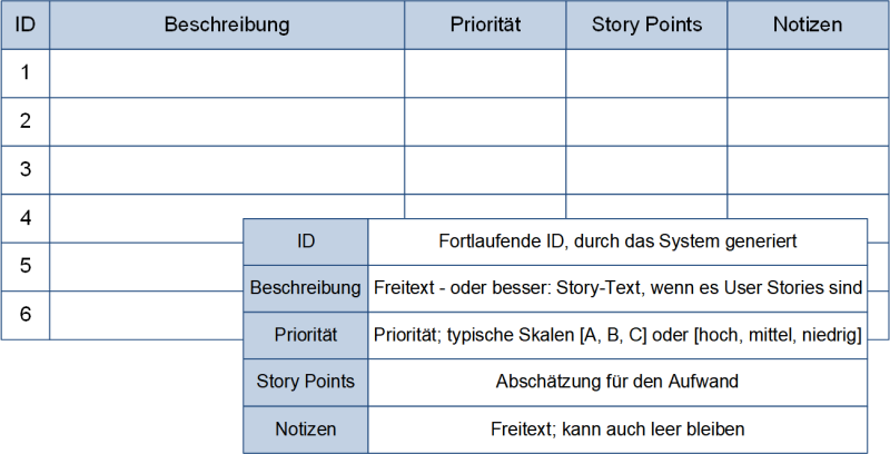 Ein Product Backlog, (C) Peterjohann Consulting, 2019-2021