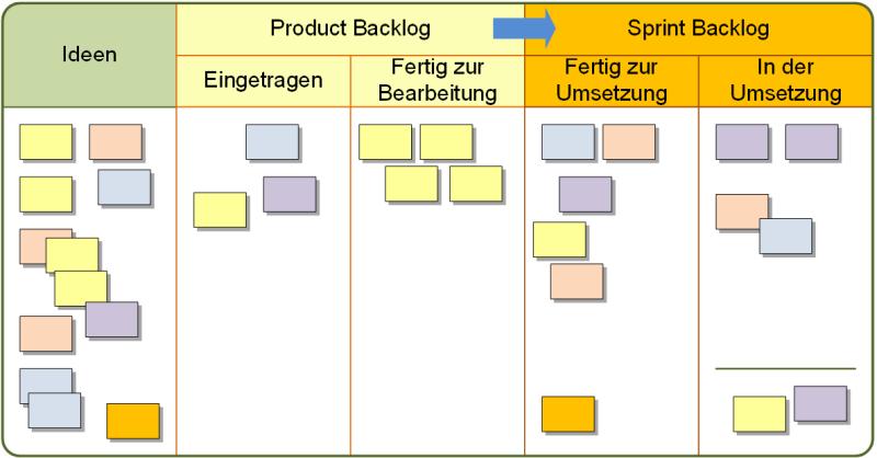 Das Product Backlog und das Sprint Backlog als Board, (C) Peterjohann Consulting, 2019-2021