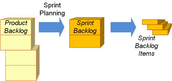 Der Zusammenhang von Product Backlog und Sprint Backlog, (C) Peterjohann Consulting, 2019-2021