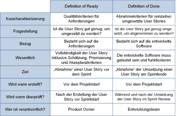 Vergleich der Definition of Ready und der Definition of Done, (C) Peterjohann Consulting, 2019-2021