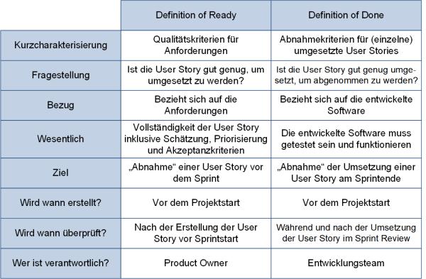 Vergleich der Definition of Ready und der Definition of Done, (C) Peterjohann Consulting, 2019-2020