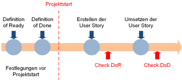 Zeitliche Einordnung der Definition of, (C) Peterjohann Consulting, 2019-2021