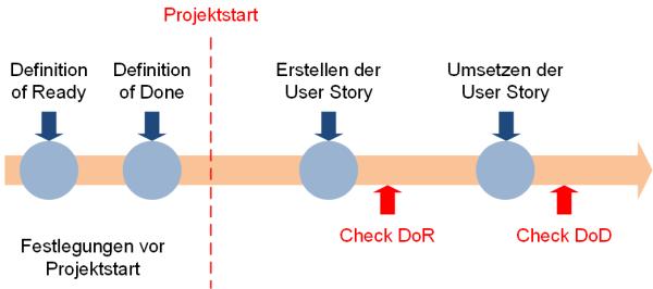 Zeitliche Einordnung der Definition of, (C) Peterjohann Consulting, 2019-2020
