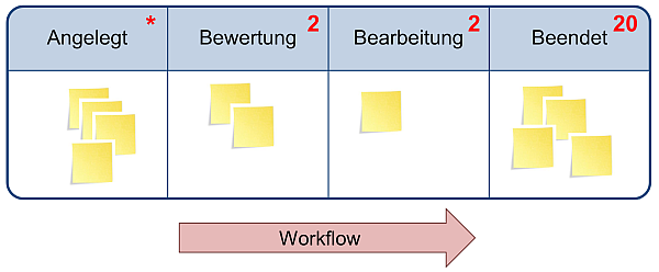 Das Kanban-Board, (C) Peterjohann Consulting, 2013-2015