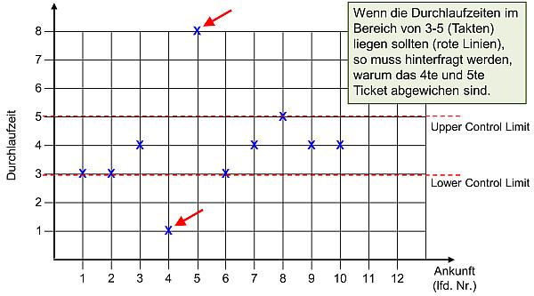 Das Control Chart Diagram, (C) Peterjohann Consulting, 2013-2017