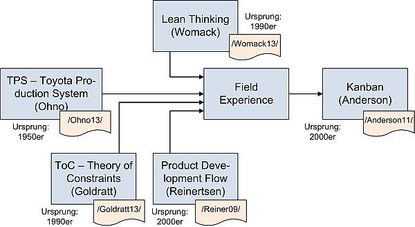 SW-Kanban: Einflüsse, (C) Peterjohann Consulting, 2013-2019