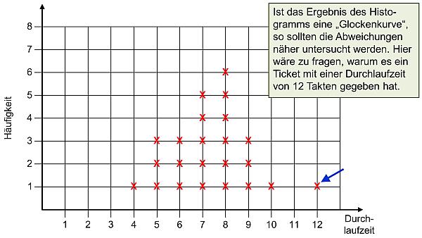 Das Histogramm, (C) Peterjohann Consulting, 2013-2019