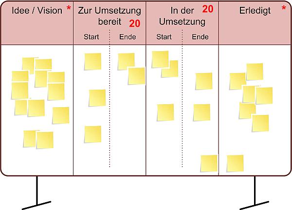 Das Portfolio-Kanban-Board, (C) Peterjohann Consulting, 2014-2015