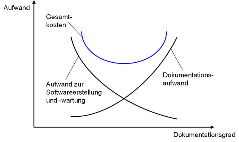 Die Balance zwischen Kosten und Nutzen bei der (agilen) Dokumentation, (C) Peterjohann Consulting, 2014-2015