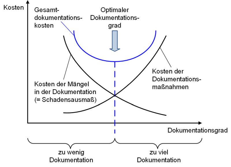 Die Balance zwischen Kosten und Nutzen bei der Dokumentation, (C) Peterjohann Consulting, 2014-2015