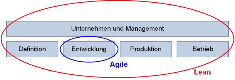 Fokus von Agile und Lean, (C) Peterjohann Consulting, 2014-2021