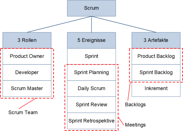 Scrum-Basiselemente, (C) Peterjohann Consulting, 2016-2019