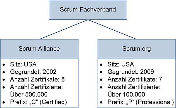 Die Fachverbände zu Scrum, (C) Peterjohann Consulting, 2016-2021