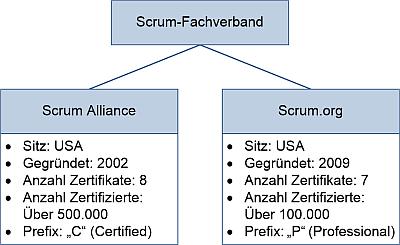 Die Fachverbände zu Scrum, (C) Peterjohann Consulting, 2016-2019