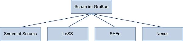 Scrum im Großen, (C) Peterjohann Consulting, 2016-2020