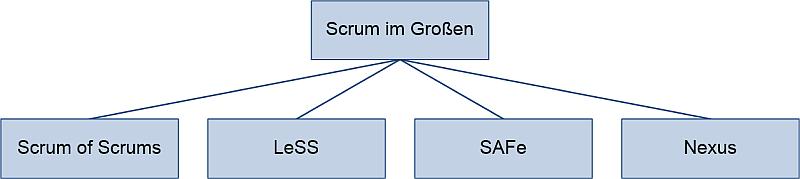 Scrum im Großen, (C) Peterjohann Consulting, 2016-2021