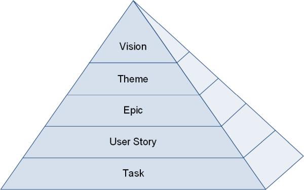 Die Pyramide des Agilen Requirements Engineerings, (C) Peterjohann Consulting, 2019-2021