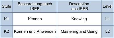 Know-how-Stufen nach IREB
