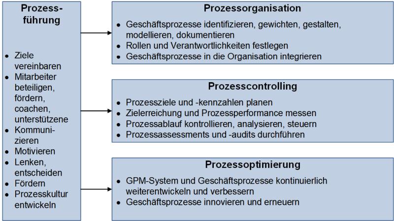 Aufgabenfelder des Geschäftsprozessmanagements, (C) Peterjohann Consulting, 2019-2021