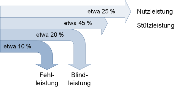 Aufteilung der Gesamtleistung, (C) Peterjohann Consulting, 2019-2021