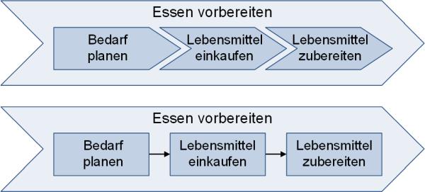 Beispiel einer gekoppelten Prozessdarstellung, (C) Peterjohann Consulting, 2019-2021