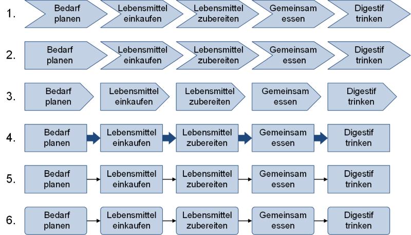 Einfache, visuelle Prozessdarstellung: Varianten, (C) Peterjohann Consulting, 2019-2021