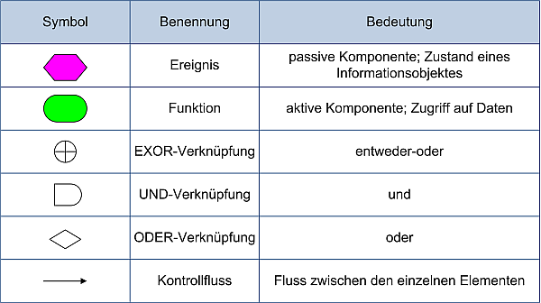 Notation EPKs, (C) Peterjohann Consulting, 2006-2018