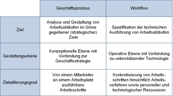 Geschäftsprozesse und Workflows, (C) Peterjohann Consulting, 2006-2021