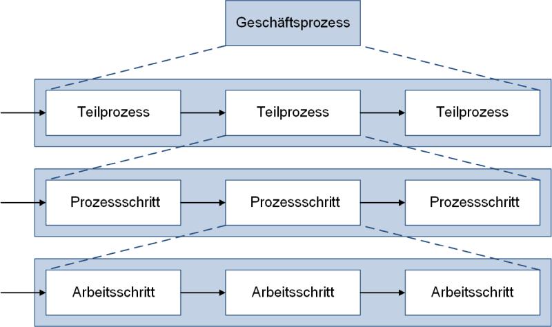 Zerlegung von Geschäftsprozessen, (C) Peterjohann Consulting, 2019-2021