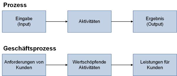 Abgrenzung Prozess und Geschäftsprozess, (C) Peterjohann Consulting, 2006-2021