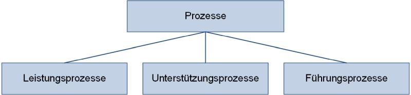 Arten von Geschäftsprozessen, (C) Peterjohann Consulting, 2019-2021