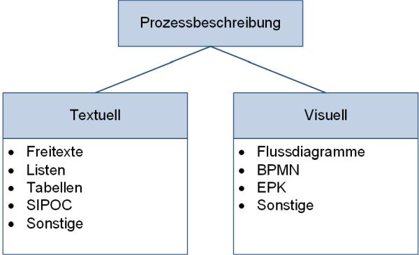 Prozessbeschreibung: Varianten, (C) Peterjohann Consulting, 2018-2021