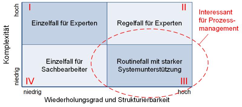 Einsatz von Prozessmanagement, (C) Peterjohann Consulting, 2019-2021