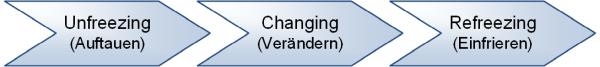 Drei-Phasen-Modell nach Lewin, (C) Peterjohann Consulting, 2013-2018