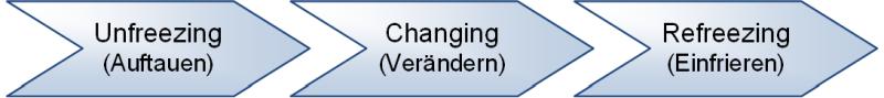 Drei-Phasen-Modell nach Lewin, (C) Peterjohann Consulting, 2013-2021