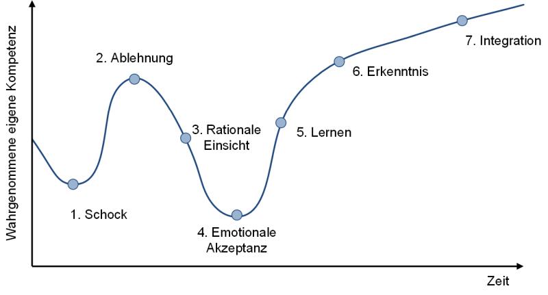 Die 7 Phasen der Reaktion auf Veränderungen, (C) Peterjohann Consulting, 2013-2021