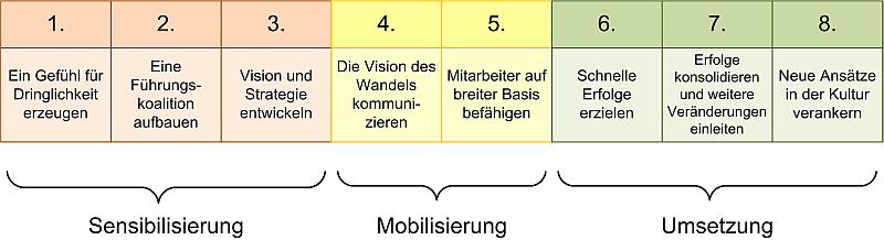 Die 8 Schritte des Change Managements nach Kotter, (C) Peterjohann Consulting, 2013-2018