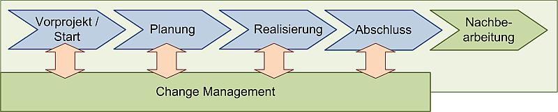 Change Management als begleitende PM-Disziplin, (C) Peterjohann Consulting, 2013-2018
