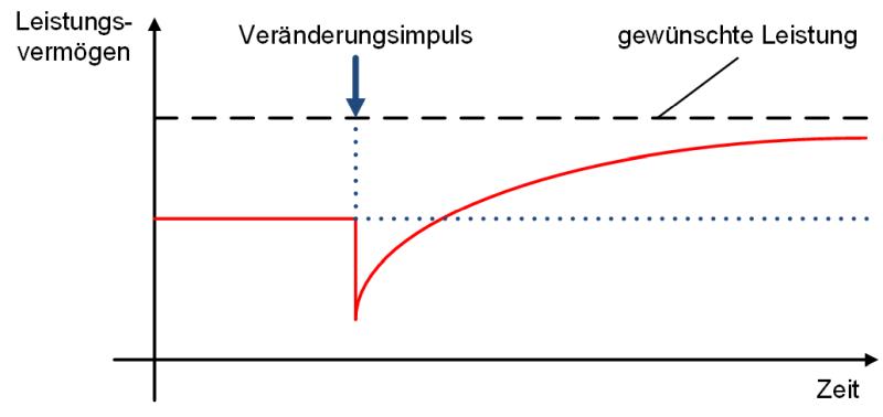 Die J-Curve bei Veränderungen, (C) Peterjohann Consulting, 2013-2021