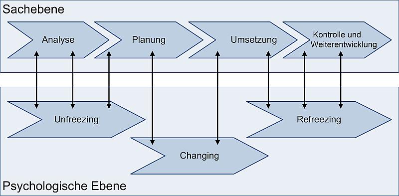Change Management als integrativer Ansatz