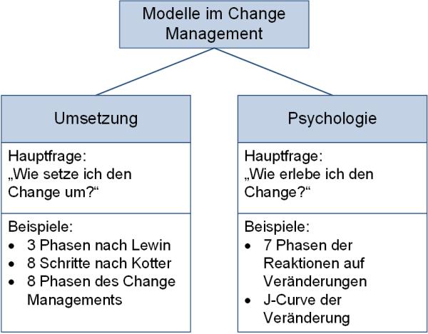 Unterschiedliche Modelle für das Change Management, (C) Peterjohann Consulting, 2016-2021