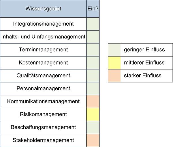 Change Management und Einflüsse auf die PM-Wissensgebiete, (C) Peterjohann Consulting, 2016-2021