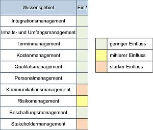 Change Management und Einflüsse auf die PM-Wissensgebiete, (C) Peterjohann Consulting, 2016-2018