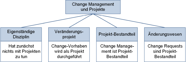 Change Management und Projektmanagement: Unterteilung im Detail, (C) Peterjohann Consulting, 2016-2017