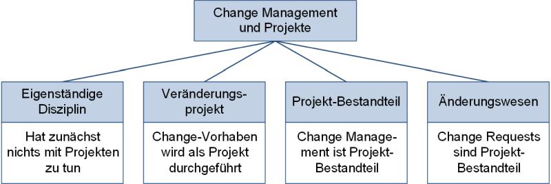 Change Management und Projektmanagement: Unterteilung im Detail, (C) Peterjohann Consulting, 2016-2021