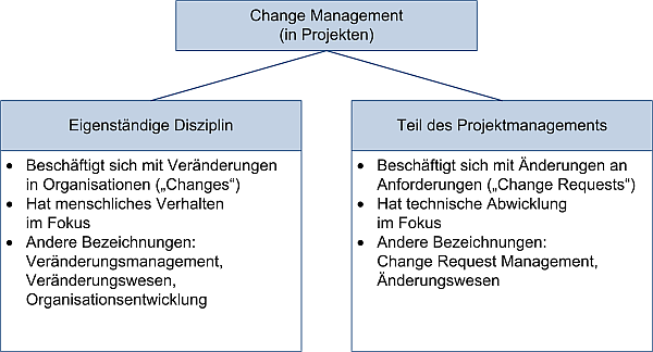 Change Management und Projektmanagement: Unterteilung, (C) Peterjohann Consulting, 2016-2020