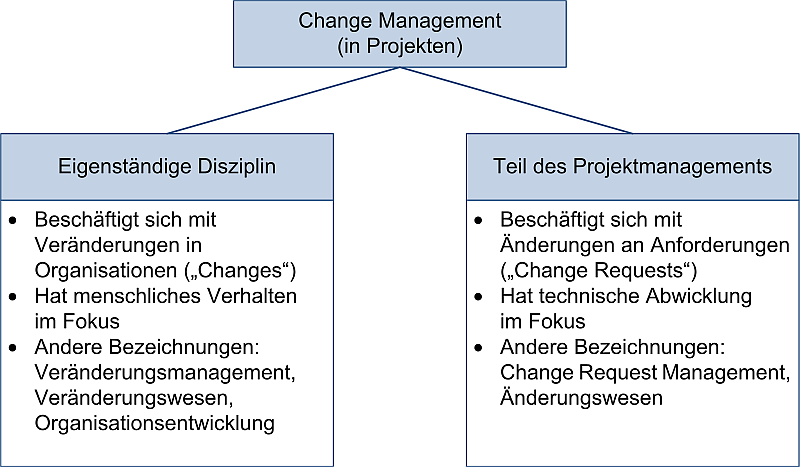 Change Management und Projektmanagement: Unterteilung, (C) Peterjohann Consulting, 2016-2021