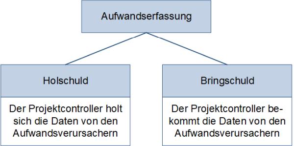 Hol- und Bringschuld, (C) Peterjohann Consulting, 2019-2021