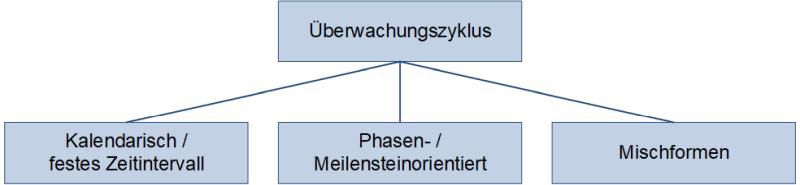 Überwachungszyklus: Varianten der Terminierung, (C) Peterjohann Consulting, 2019-2021